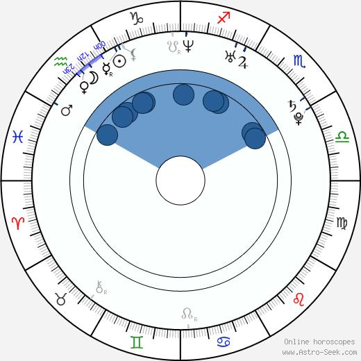 Lena Lauzemis wikipedia, horoscope, astrology, instagram