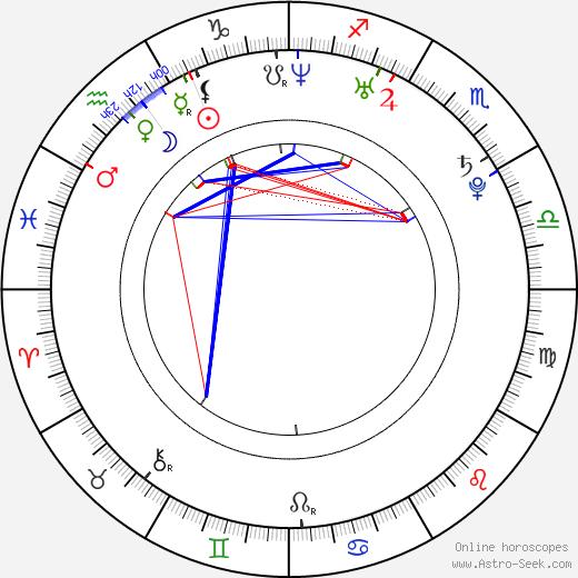 Lena Lauzemis birth chart, Lena Lauzemis astro natal horoscope, astrology