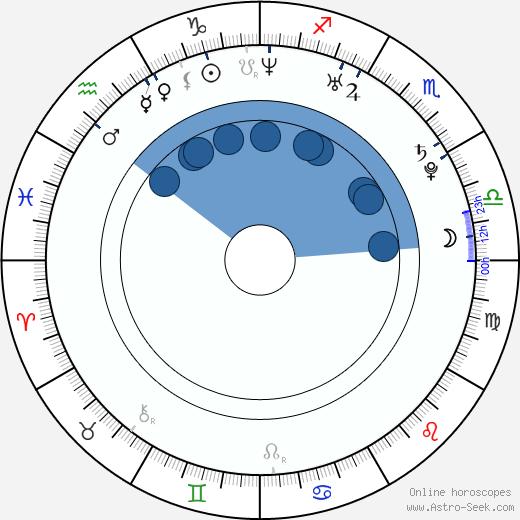 Mary Sanks wikipedia, horoscope, astrology, instagram