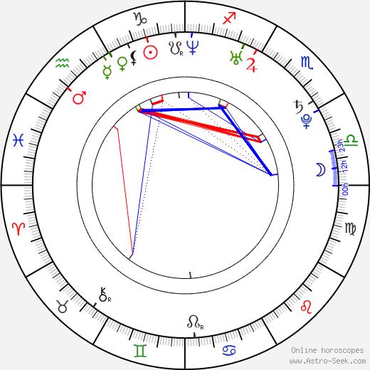 Mary Sanks birth chart, Mary Sanks astro natal horoscope, astrology