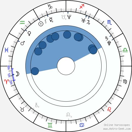 Mikel Hennet wikipedia, horoscope, astrology, instagram