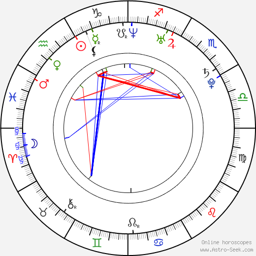Mikel Hennet день рождения гороскоп, Mikel Hennet Натальная карта онлайн