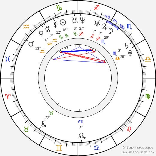 Milan Kostourek birth chart, biography, wikipedia 2020, 2021