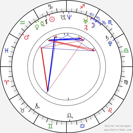 Milan Kostourek birth chart, Milan Kostourek astro natal horoscope, astrology