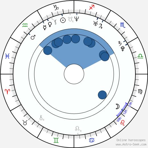 NiceLand wikipedia, horoscope, astrology, instagram