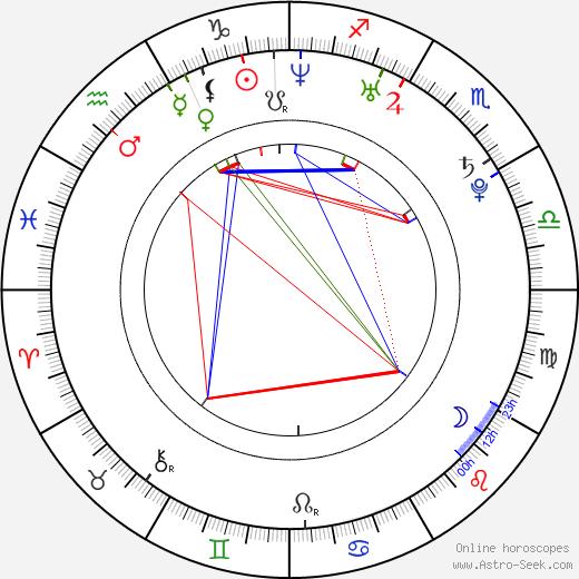 NiceLand tema natale, oroscopo, NiceLand oroscopi gratuiti, astrologia