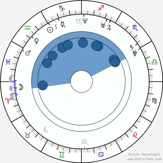 Paula Taylor wikipedia, horoscope, astrology, instagram