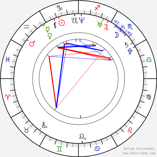 Rafe Judkins astro natal birth chart, Rafe Judkins horoscope, astrology