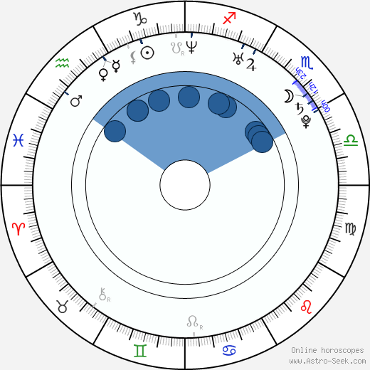 Robert Ri'chard wikipedia, horoscope, astrology, instagram