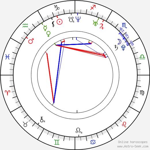 Robert Ri'chard astro natal birth chart, Robert Ri'chard horoscope, astrology