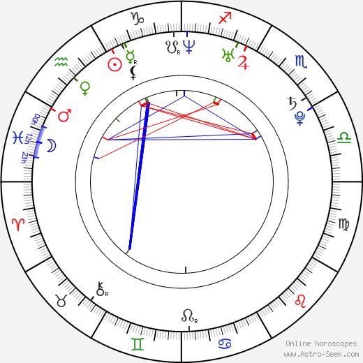Samantha Mumba astro natal birth chart, Samantha Mumba horoscope, astrology