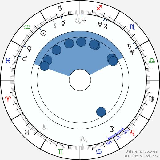 Sandy Leah Lima wikipedia, horoscope, astrology, instagram
