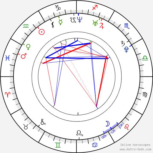 Sandy Leah Lima tema natale, oroscopo, Sandy Leah Lima oroscopi gratuiti, astrologia
