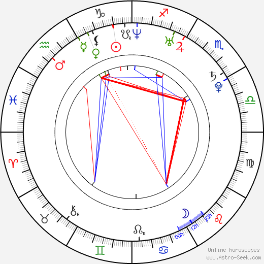 Seo-yeon Jin astro natal birth chart, Seo-yeon Jin horoscope, astrology