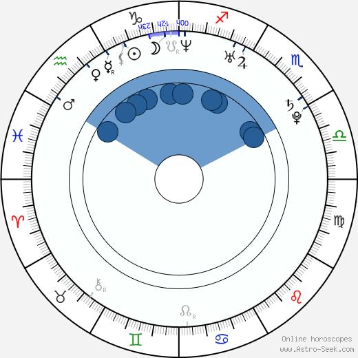 Shawn Desman wikipedia, horoscope, astrology, instagram