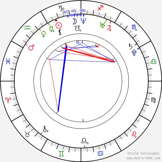 Shawn Desman astro natal birth chart, Shawn Desman horoscope, astrology