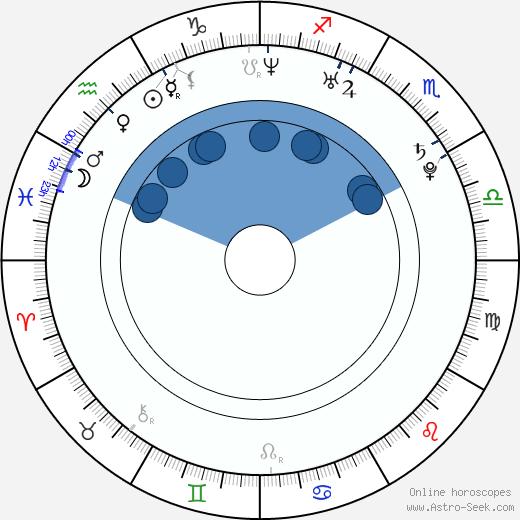 Sheldon Smith wikipedia, horoscope, astrology, instagram