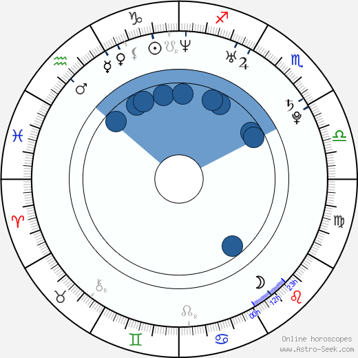 Tereza Srbová wikipedia, horoscope, astrology, instagram