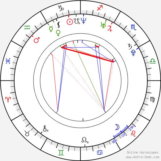 Tereza Srbová birth chart, Tereza Srbová astro natal horoscope, astrology