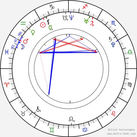 Томаш Юн Tomáš Jun день рождения гороскоп, Tomáš Jun Натальная карта онлайн