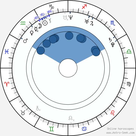 Vladimir Yaglych wikipedia, horoscope, astrology, instagram