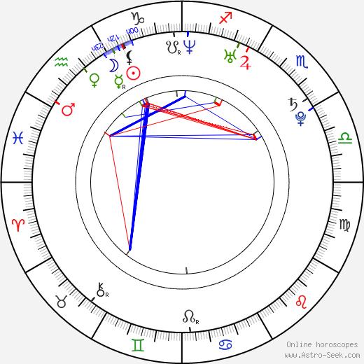 Vladimir Yaglych день рождения гороскоп, Vladimir Yaglych Натальная карта онлайн