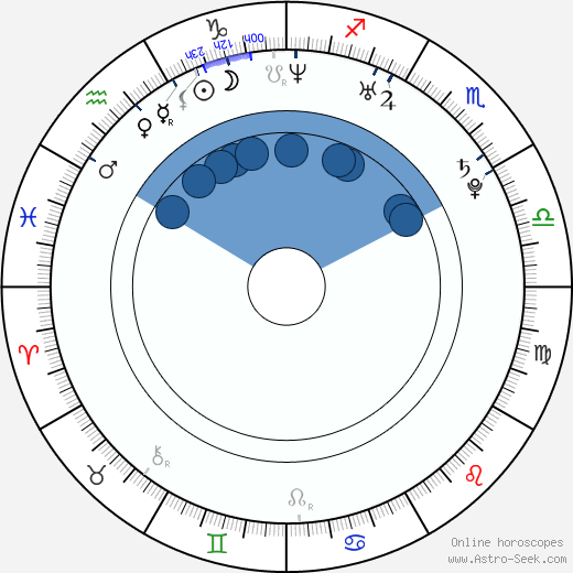 Žofie Kabelková wikipedia, horoscope, astrology, instagram