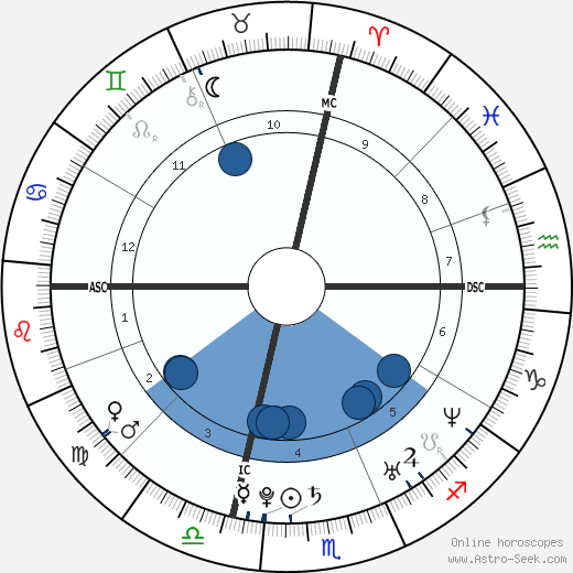 Adrienne Bailon wikipedia, horoscope, astrology, instagram
