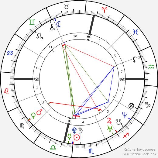 Adrienne Bailon tema natale, oroscopo, Adrienne Bailon oroscopi gratuiti, astrologia