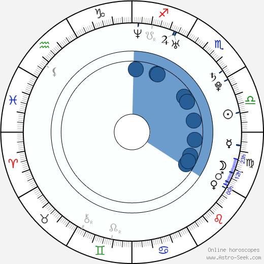 Ai Maeda wikipedia, horoscope, astrology, instagram