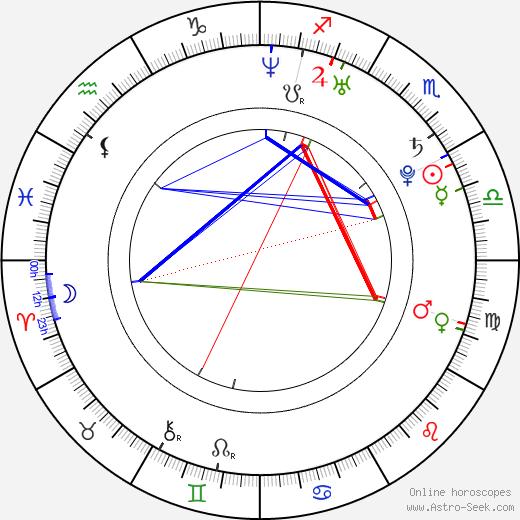 Alona Tal astro natal birth chart, Alona Tal horoscope, astrology