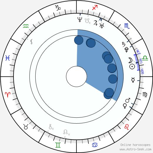 Andrew Jones wikipedia, horoscope, astrology, instagram