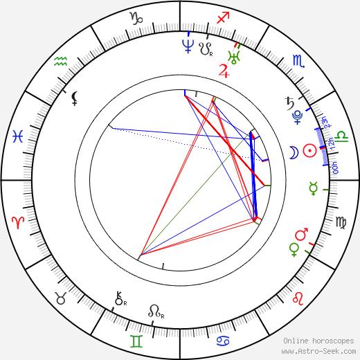 Andrew Jones tema natale, oroscopo, Andrew Jones oroscopi gratuiti, astrologia