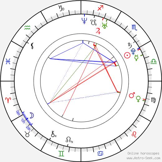 Antoni Pawlicki день рождения гороскоп, Antoni Pawlicki Натальная карта онлайн