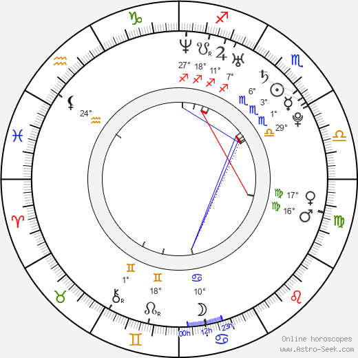 Artur Smolyaninov birth chart, biography, wikipedia 2019, 2020