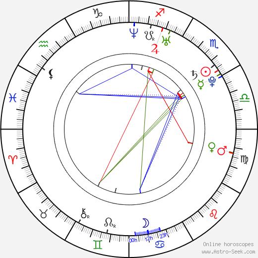 Artur Smolyaninov birth chart, Artur Smolyaninov astro natal horoscope, astrology