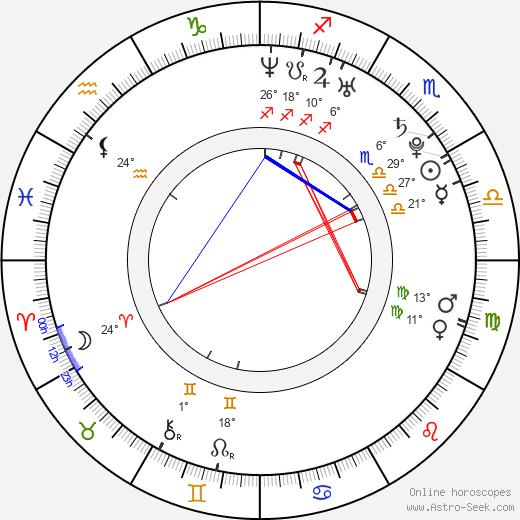 Charlotte Sullivan birth chart, biography, wikipedia 2019, 2020