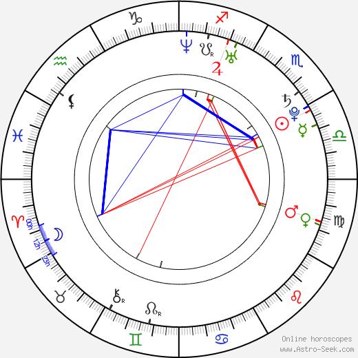 Charlotte Sullivan astro natal birth chart, Charlotte Sullivan horoscope, astrology
