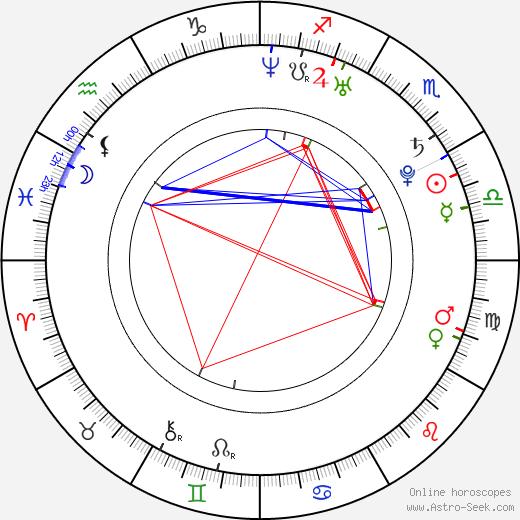 Daniel Booko birth chart, Daniel Booko astro natal horoscope, astrology