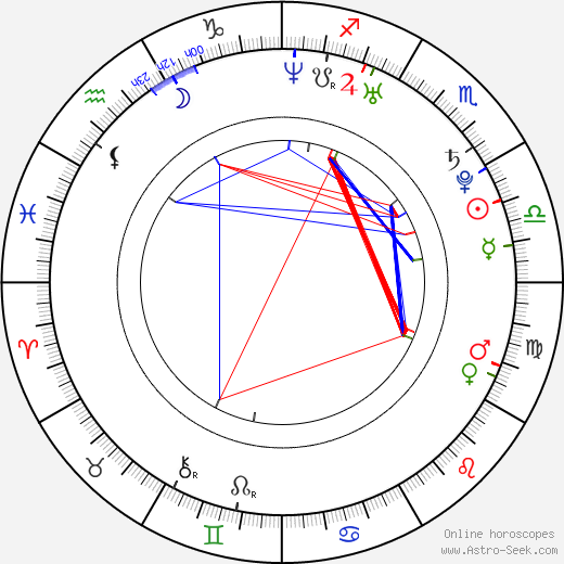 David Oakes astro natal birth chart, David Oakes horoscope, astrology