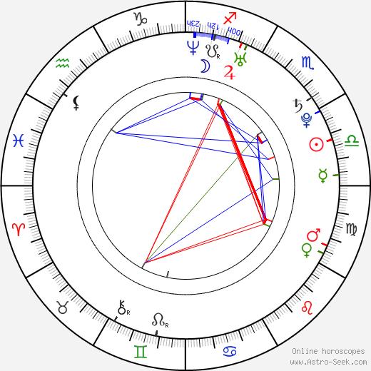 Denis Grebeshkov birth chart, Denis Grebeshkov astro natal horoscope, astrology