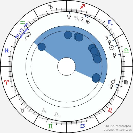 Emma Soraya Beard wikipedia, horoscope, astrology, instagram
