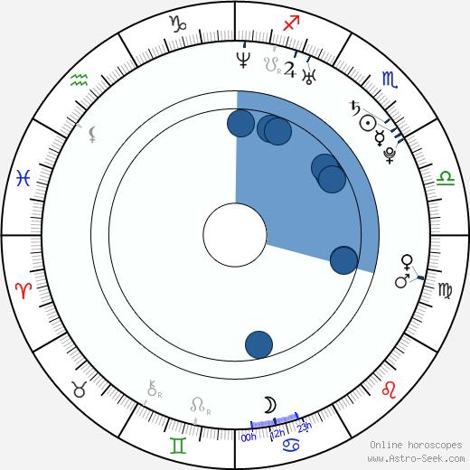 Jamie Yeates wikipedia, horoscope, astrology, instagram