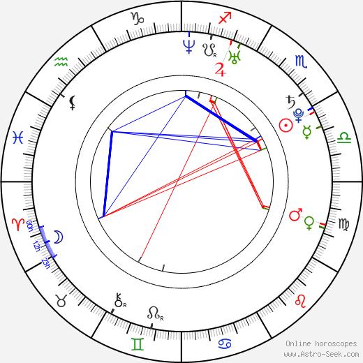 Jaqueline Faria tema natale, oroscopo, Jaqueline Faria oroscopi gratuiti, astrologia