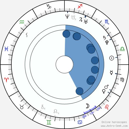 Jason Roy-Léveillée wikipedia, horoscope, astrology, instagram