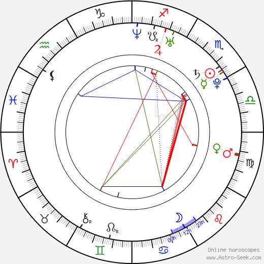 Jesse Corpus III birth chart, Jesse Corpus III astro natal horoscope, astrology
