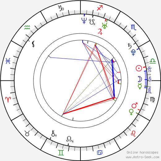 Jesse Eisenberg birth chart, Jesse Eisenberg astro natal horoscope, astrology