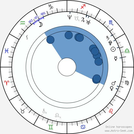 Jonathan Chesner wikipedia, horoscope, astrology, instagram