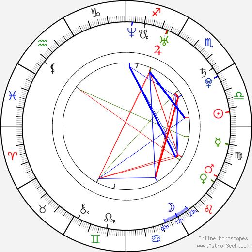 Krzysztof Skonieczny день рождения гороскоп, Krzysztof Skonieczny Натальная карта онлайн