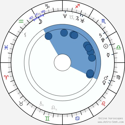 Lin Dan wikipedia, horoscope, astrology, instagram